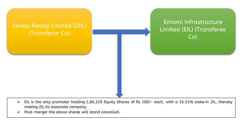 Amalgamation-Zandu-Realty-Emami-Infra-1