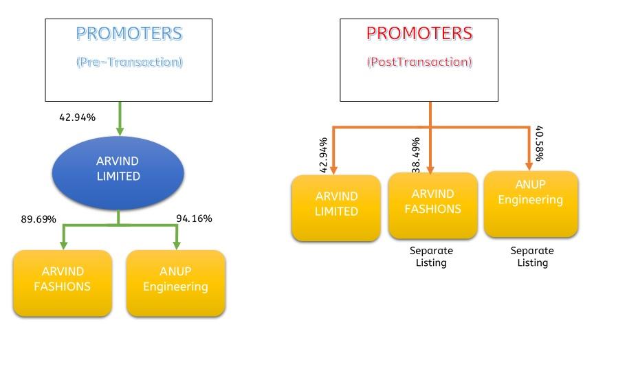 Arvind-Demerger-Apparel-Business-1