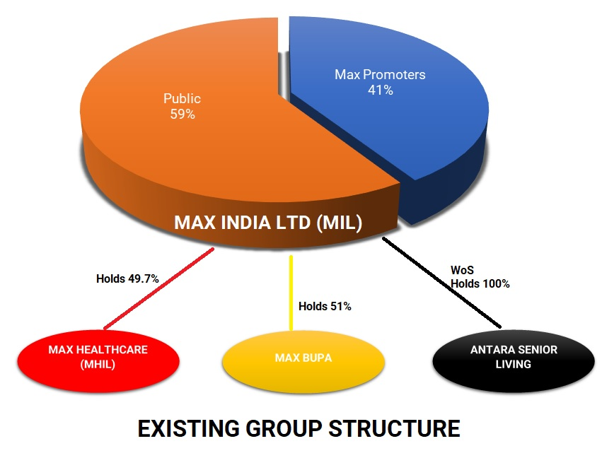 MAX-Group-Restructuring-stake-sell-PE-1