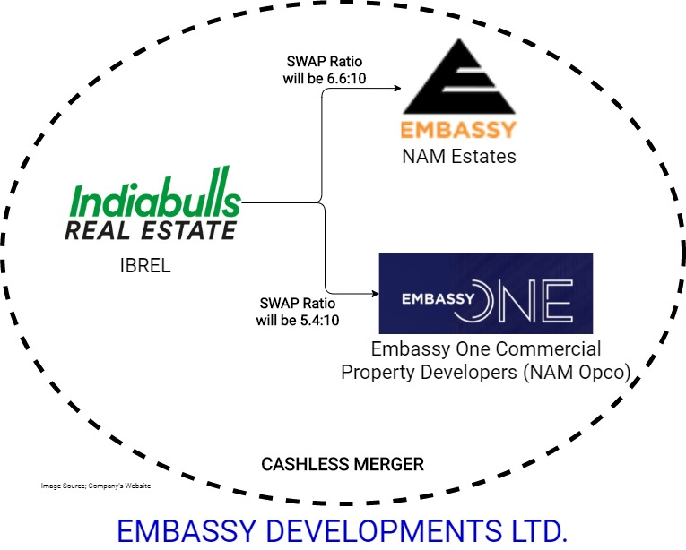 Indiabulls-Real-Estate-Merger-Embassy-Group-1