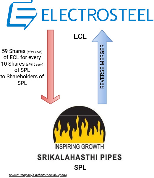 Srikalahasthi-Pipes-Electrosteel-Castings-Reverse-Merger-1