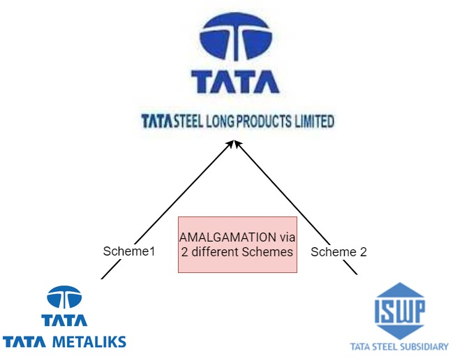 TATA-Steel-Group-Merger-Consolidation-1